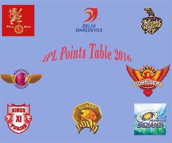 RCB vs RPS IPL 2016 T20 Match 35th : Live Score Card